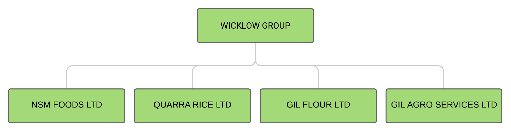 About Wicklow Team Organogram